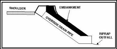 Hydraulic Design Manual Storm Drain Inlets
