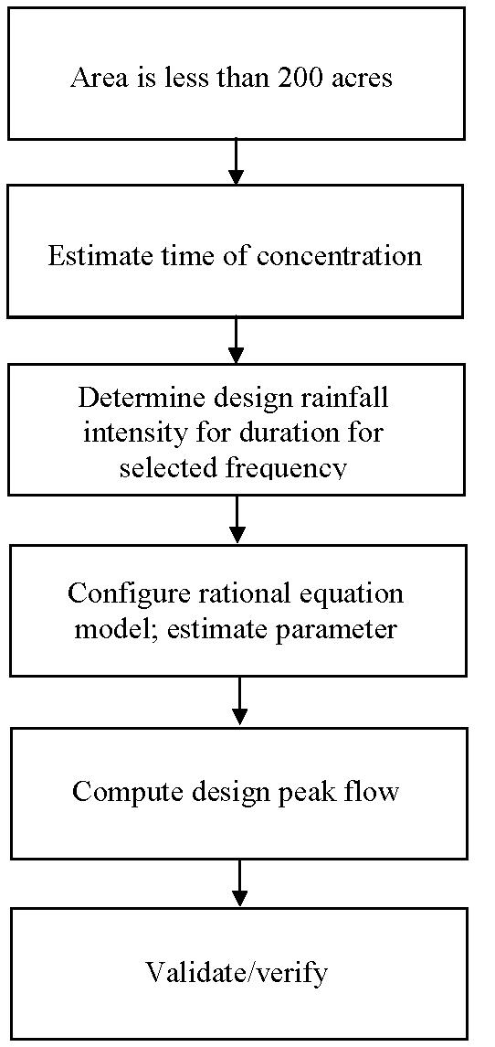 Hydraulic Design Manual: Rational Method