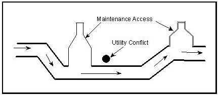 Hydraulic Design Manual Conduit Systems