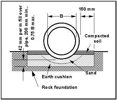 Hydraulic Design Manual: Installation Conditions