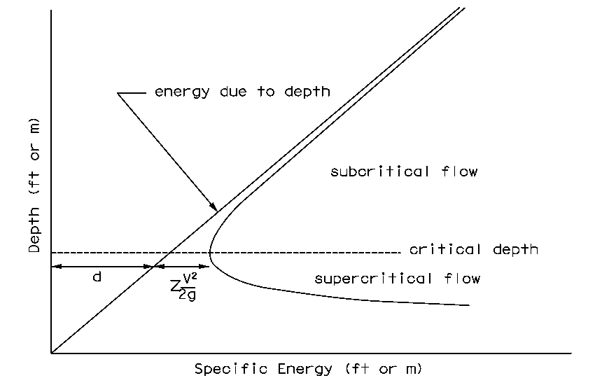 hydraulic design manual hydraulic principles : specific energy diagram - findchart.co
