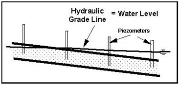 Hydraulic Design Manual: Hydraulic Grade Line Analysis