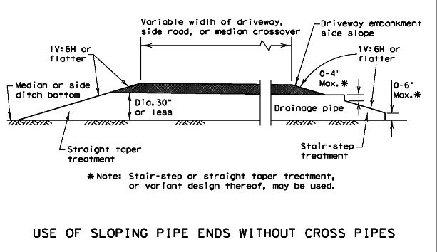 Roadway Design Manual: Drainage Facility Placement