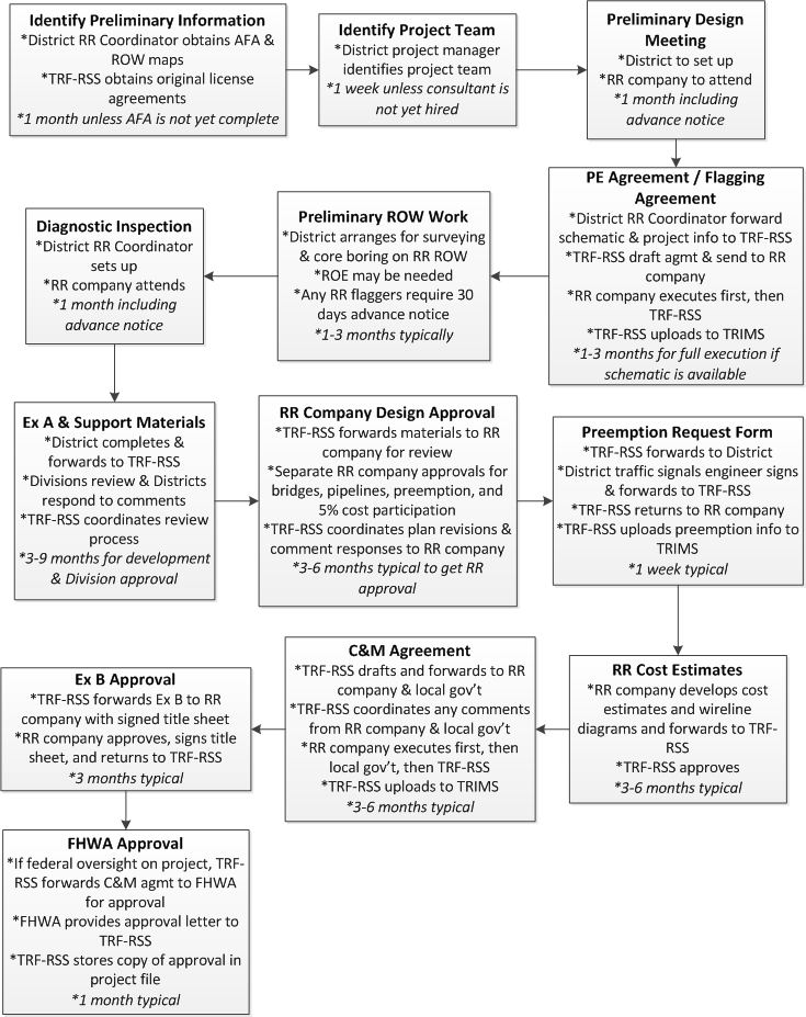 Cu0026M Agreement Flow Chart (click In Image To See Full Size Image)